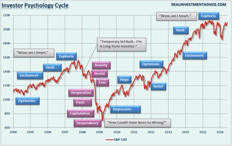 InvestorPsych