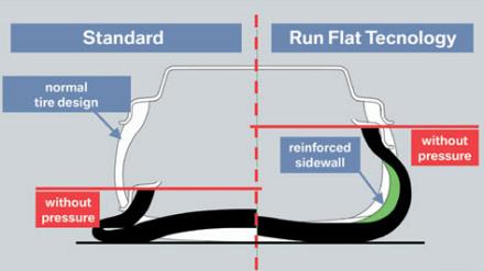 Run Flat