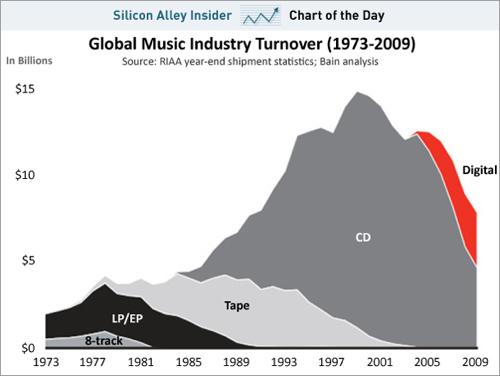 Musicdies