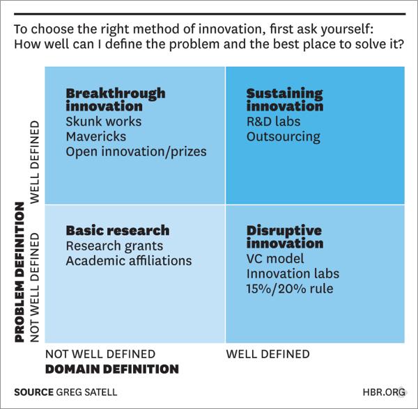 innovatehbr